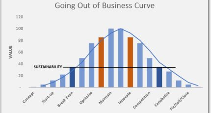 Going Out of Business Curve – Stay Focused – by Ron Albright